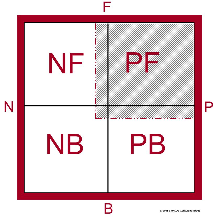 Field Diagram Quadrants